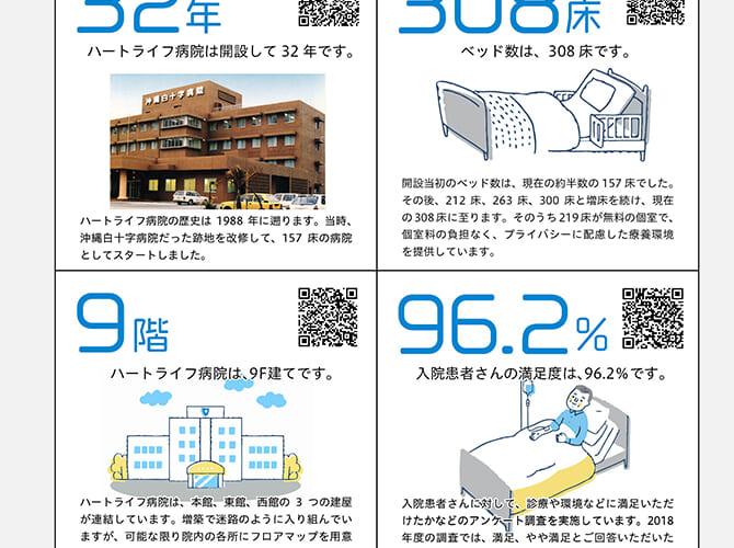 数字で見るハートライフ病院