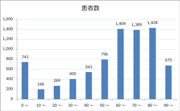 年齢階級別退院患者数のグラフ